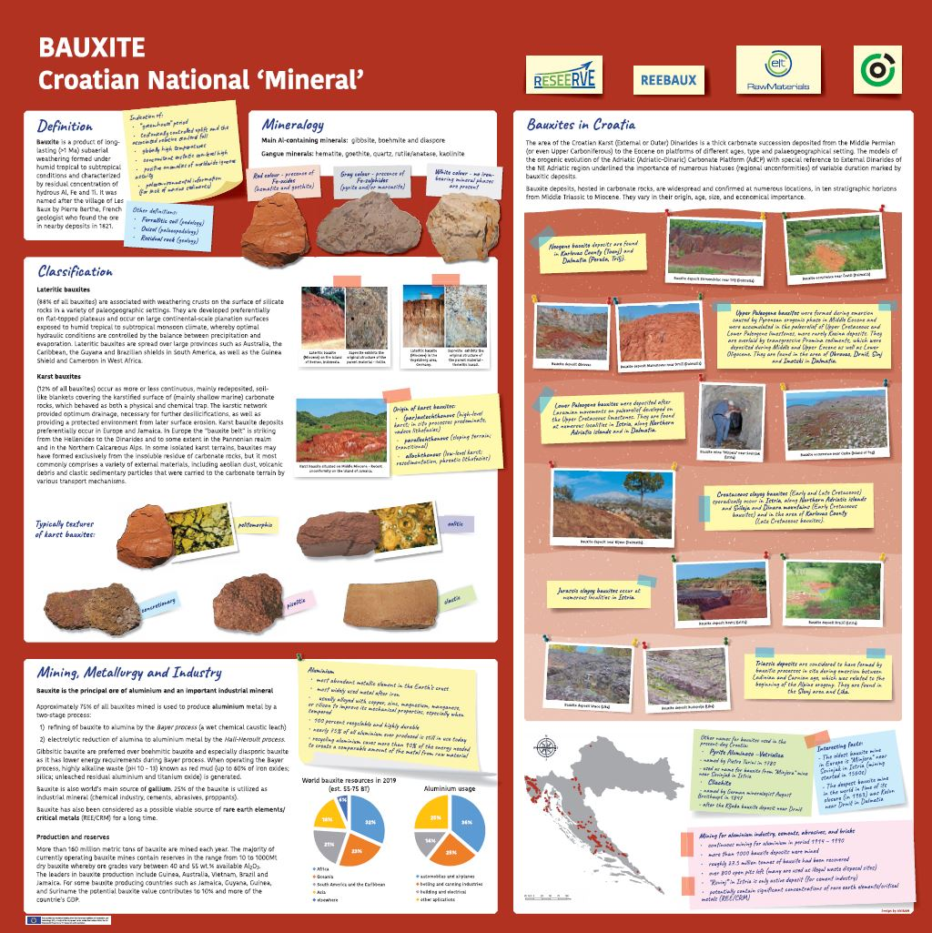 "Bauxite : Croatian national ""mineral"" : [poster]"