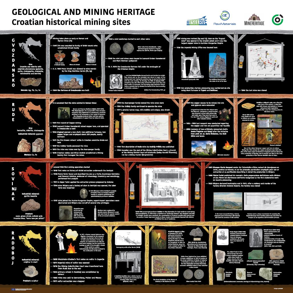Geological and mining heritage : Croatian historical mining sites : [poster]